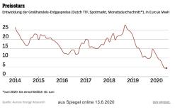 Gaspreis_Spiegel-1