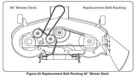 Belt Routing Charts for Lawn Mower Decks Canada