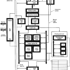 Functional Block Diagram Of 8086 Microprocessor Sony Xplod Cdx Gt24w Wiring The Von Neumann Computer Model See Also Pentium Manuals Architecture