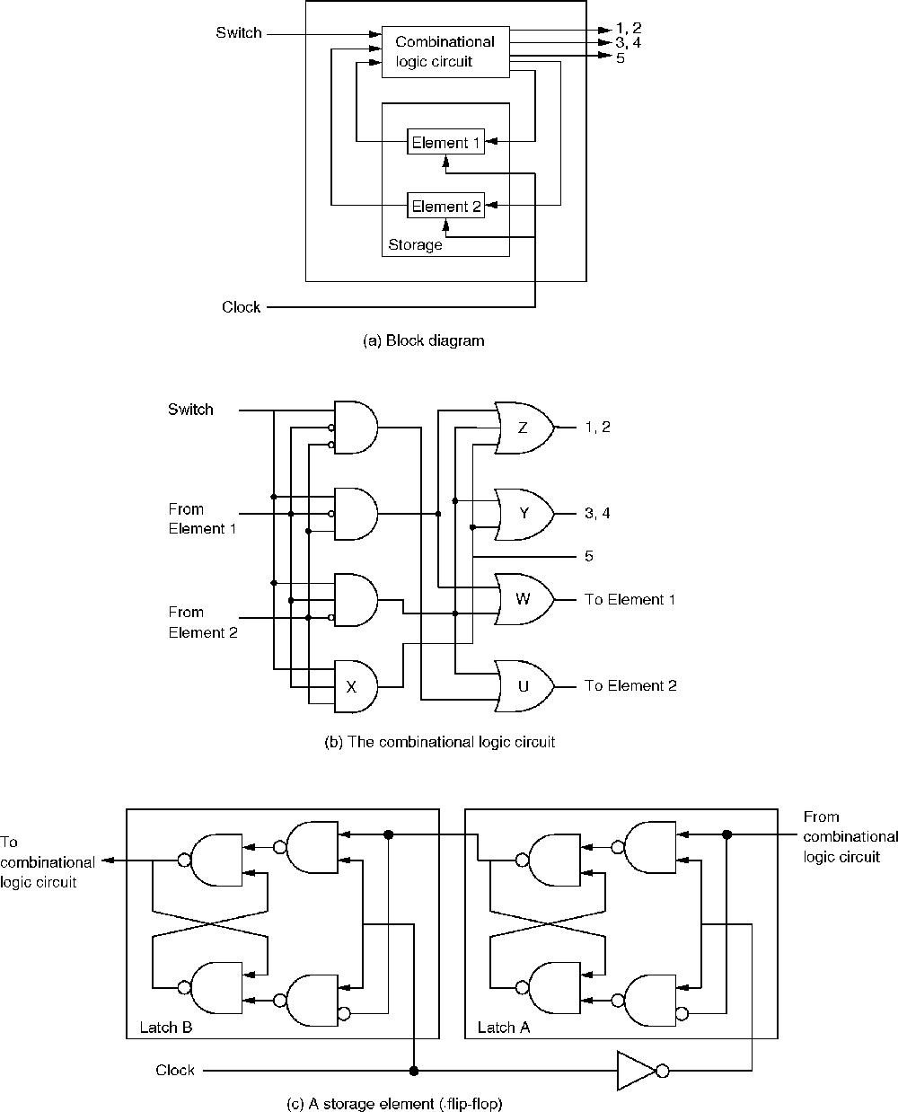 block diagram of sequential logic circuits