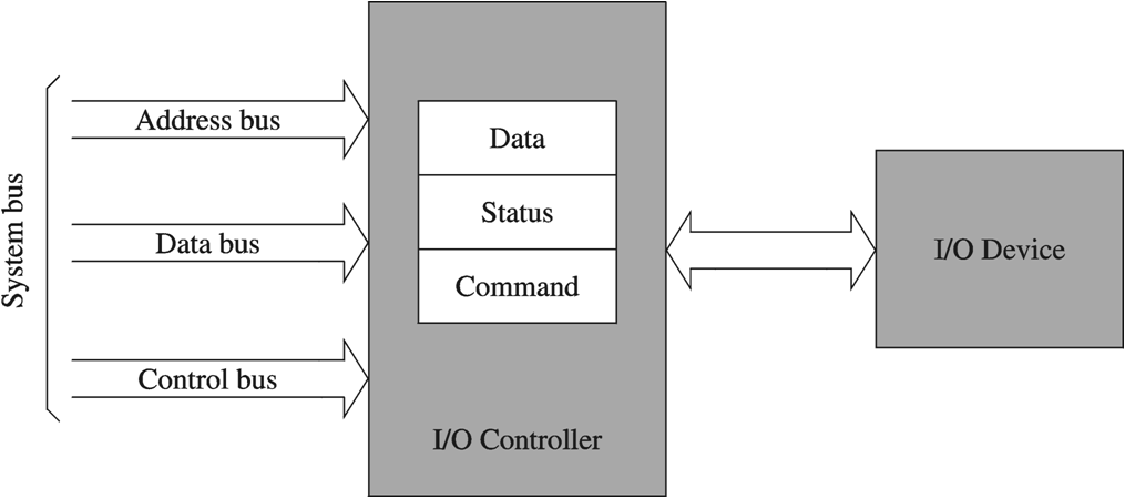 what is computer explain with block diagram honda z50 k1 wiring the von neumann model i o controller interface