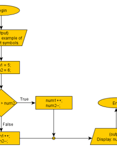 Using each flow chart symbol demonstrating how the different blocks work also symbols rh  programming simple steps