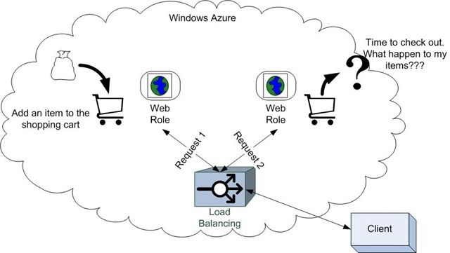 Windows Azure Migration Challenges