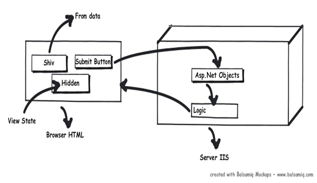 ASP.NET application and page life cycle