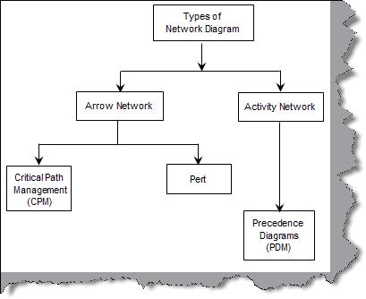 precedence diagram method project management of how vaccines work schedule faq series cpm cpa critical path analysis and pert program evaluation review technique come under arrow networks pdm