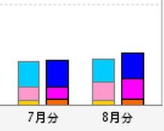 グラフのポイント拡大
