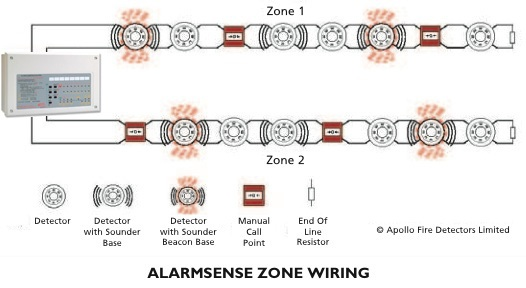 Class A Fire Alarm Wiring Diagram from i0.wp.com