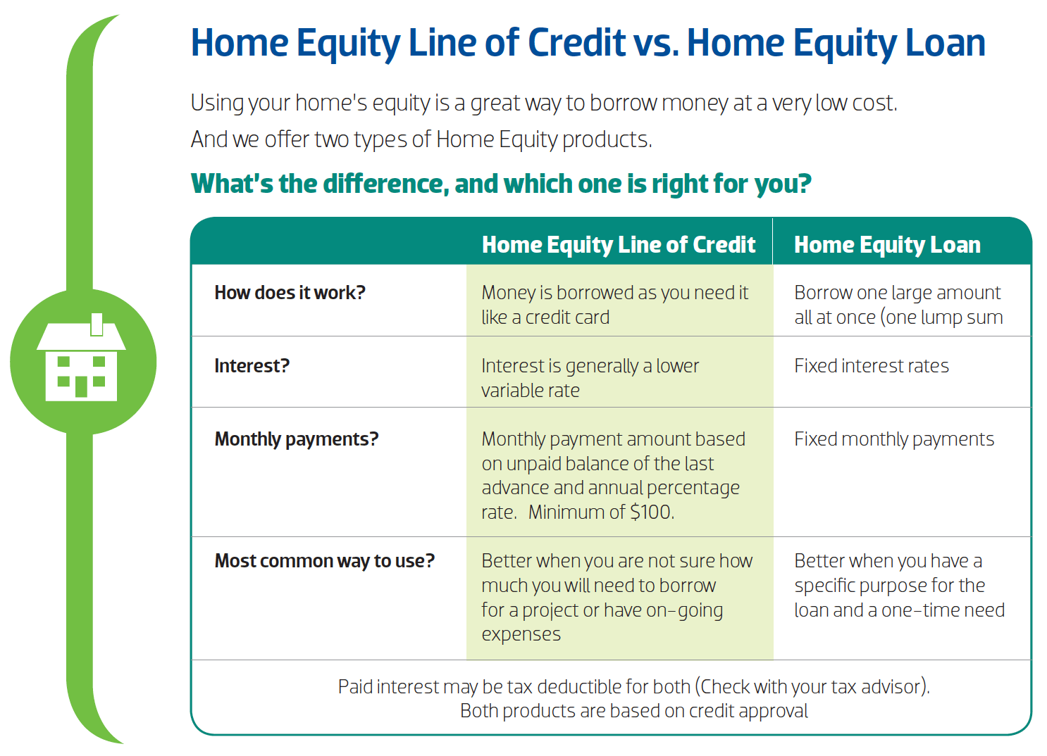 Which one is right for you? Home Equity - Community 1st Credit Union