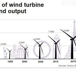 Diagram Of Evolution Timeline Rgb Led Strip Wiring Renewable Energy   Center For Climate And Solutions