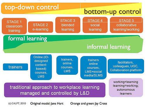 5 Stages of Workplace Learning, Jane Hart.