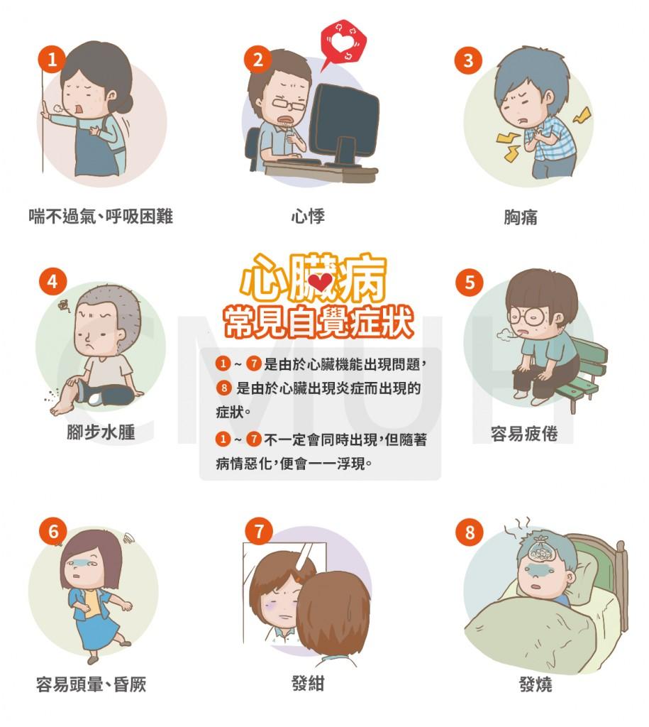心臟病癥狀 | 中亞健康網 - 用心傳遞每一刻 為您把關健康人生