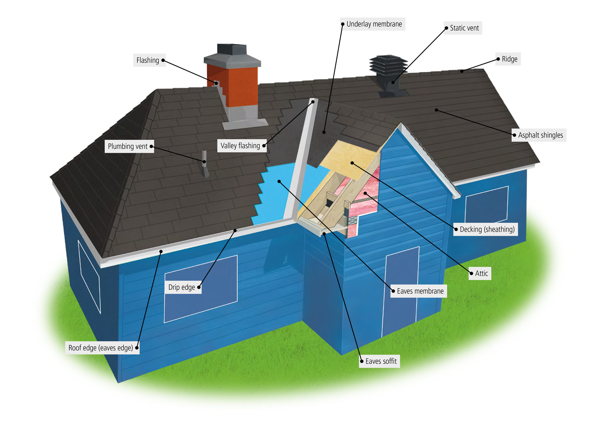 attic plumbing diagram simple automotive wiring diagrams identifying the parts of roof and understanding their