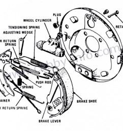 exploded diagram of drum brake [ 1048 x 841 Pixel ]