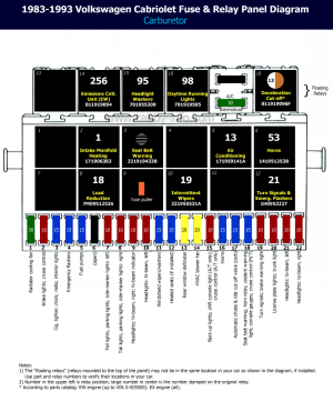 Fuse Box Diagram 1995 Cabrio | Autos Weblog