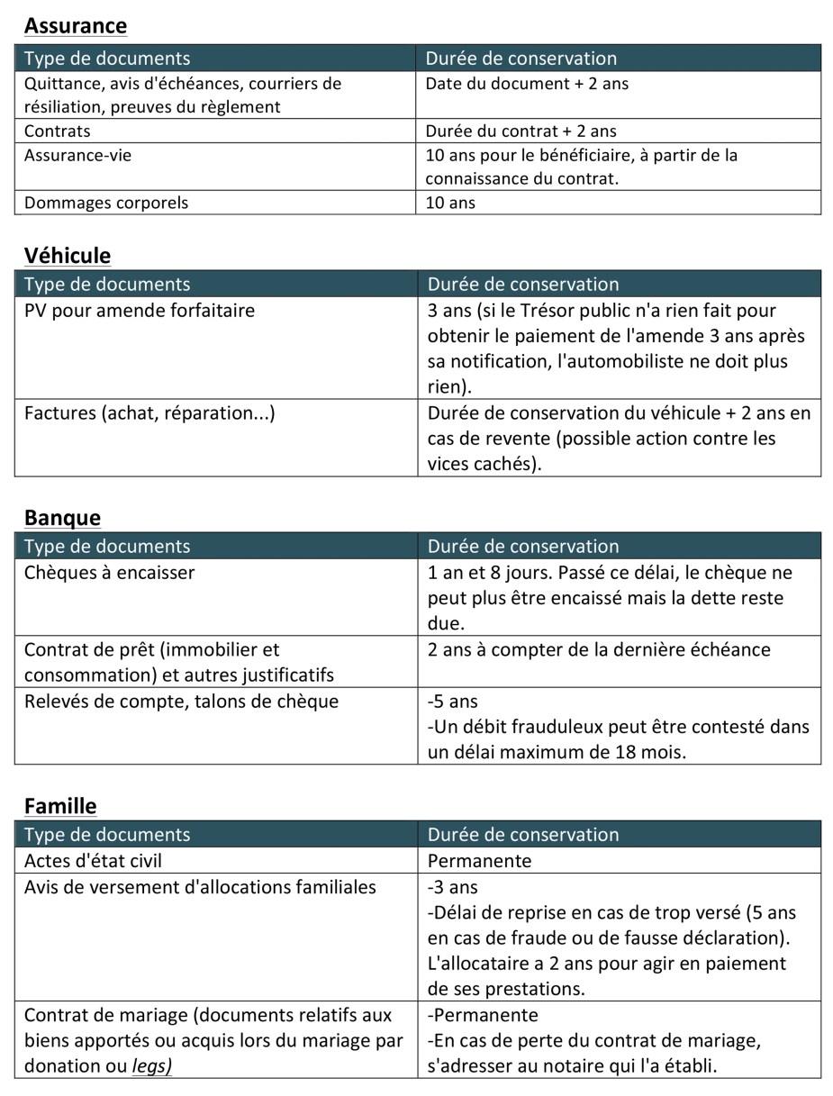 durée conservation papiers en France