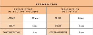 Tableau des délais de prescription de l'action publique et des peines