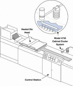 Cabinet Coolers Prevent Electrical Enclosure Panels from