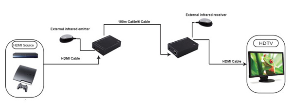 HDMI extender (over CAT-5e/6 cable)