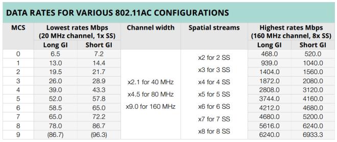 802.11ac Data Rates
