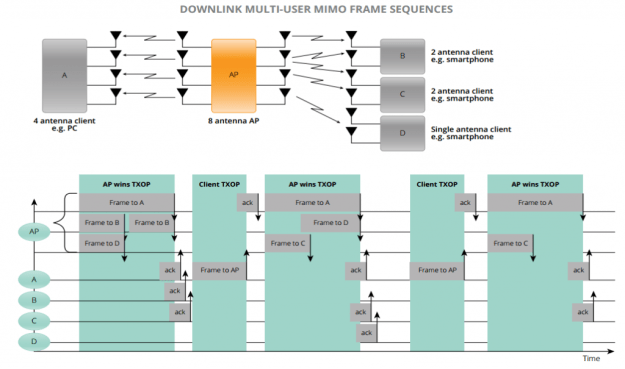 802.11ac Downlink Multi-User MIMO