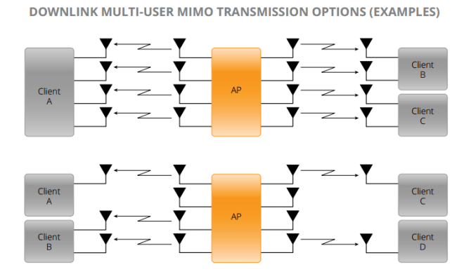 802.11ac Downlink Multi-User MIMO Transmission Options