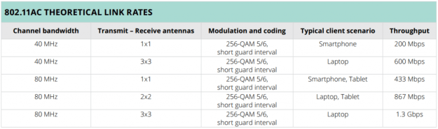 802.11ac Theoretical Link Rates