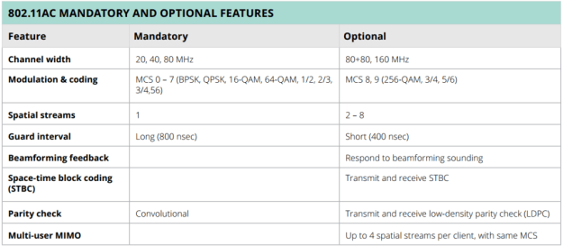 802.11ac Mandatory and Optional Features