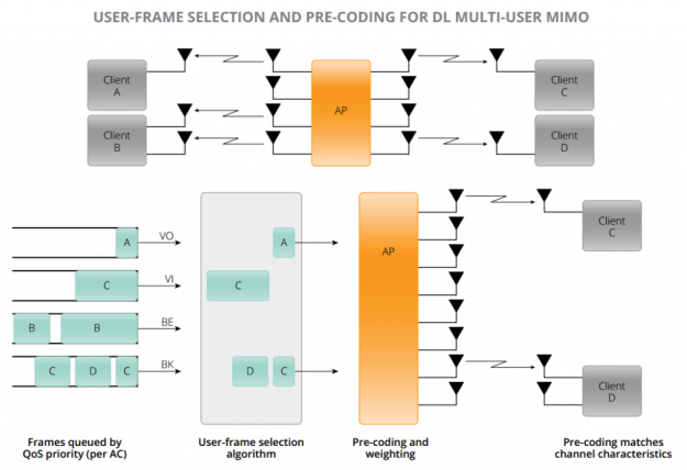 802.11ac User Frame Selection and Precoding