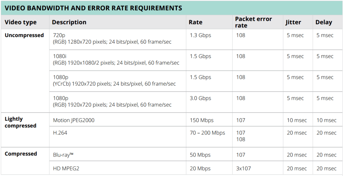 802.11ac Video Bandwidth