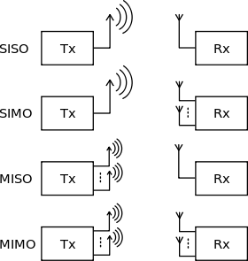 MIMO Radio Technology