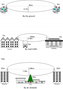 Microwave and Radio Fresnel Zone