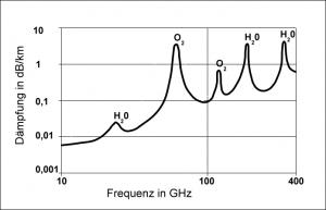 Millimeter Wave MMW Spectrum
