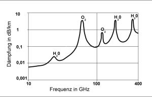 Decibel Attenuation Millimeter Wave MMW Spectrum