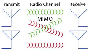 CableFree MIMO radio technology