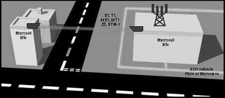 3G 4G 5G LTE Small Cell Backhaul