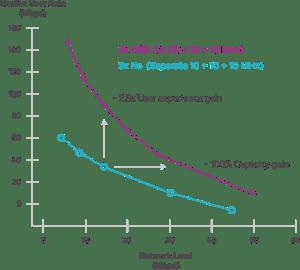 4G LTE-A CA Data Increase
