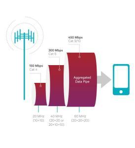 LTE-A Carrier Aggregation