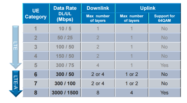 CableFree LTE-Advanced CA UE Categories