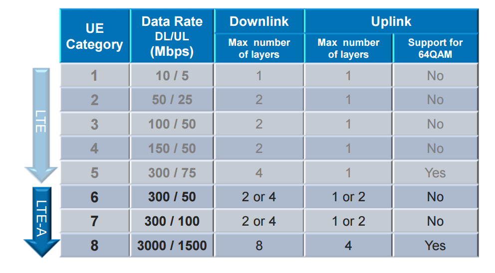 CableFree LTE Advanced CA UE Categories