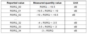 LTE RSRQ reporting range