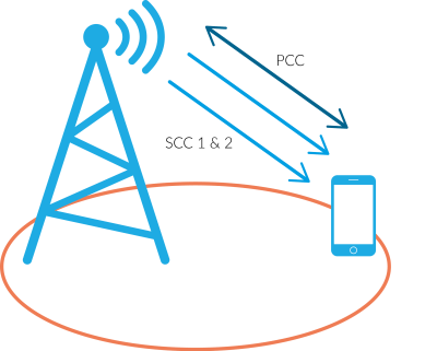 CableFree LTE-Advanced CA Base Station