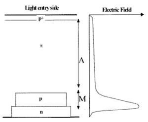 FSO Reach through APD structure