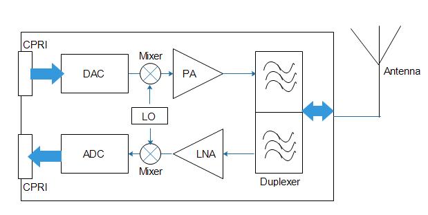 CableFree-LTE-RRH-internal