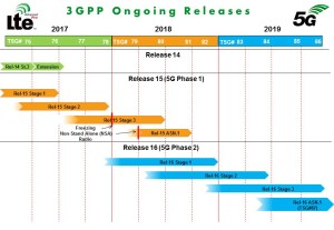 3GPP LTE 4G 5G NR ongoing releases