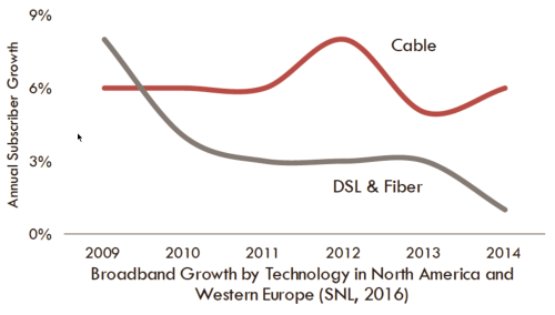 small resolution of  dsl and fiber technologies in north america and western europe there are indications that fttp subscribership has increased in the past two years in
