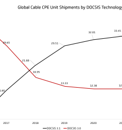 figure 3 global cable customer premise equipment cpe units shipped and projected through [ 2434 x 1505 Pixel ]