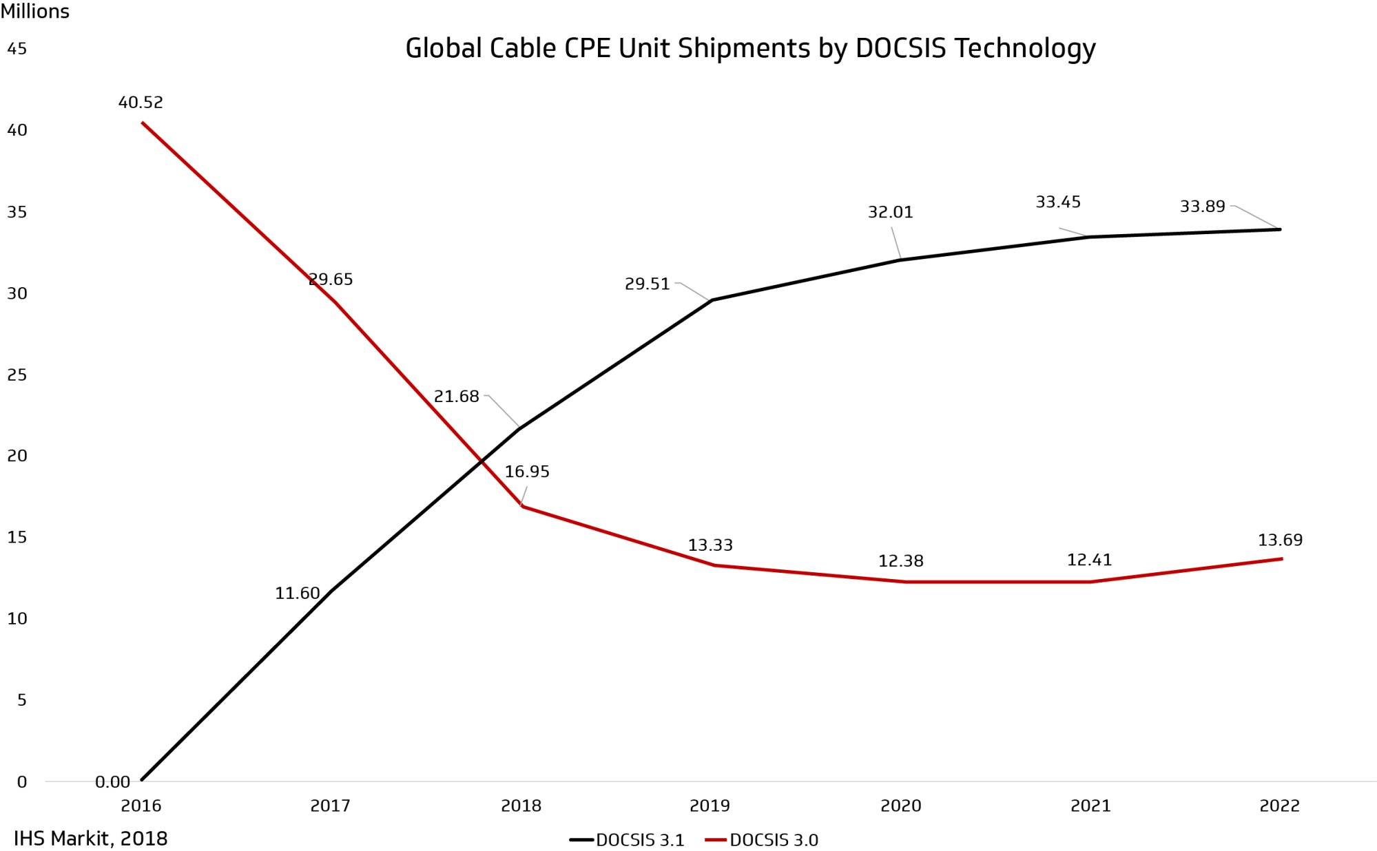 hight resolution of figure 3 global cable customer premise equipment cpe units shipped and projected through