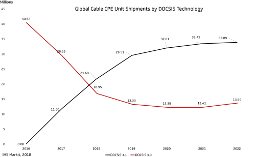 small resolution of figure 3 global cable customer premise equipment cpe units shipped and projected through