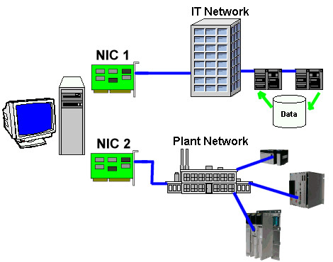 Ansi Wiring Diagram What Is Hba Nic And Cna What S The Difference Between