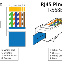 Crossover Cable Wiring Diagram Soft And Woody Stem T568a All Data Straight Through Difference Configuration T568b Standard